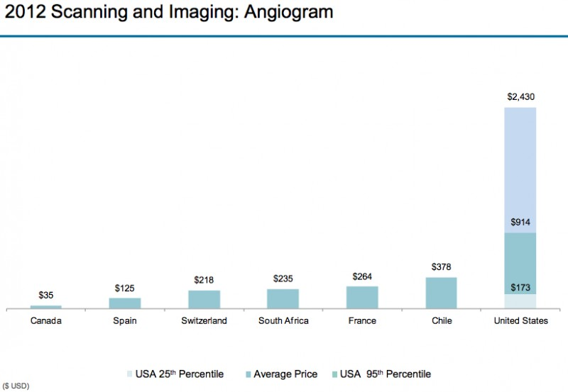 Angiogram-800x553